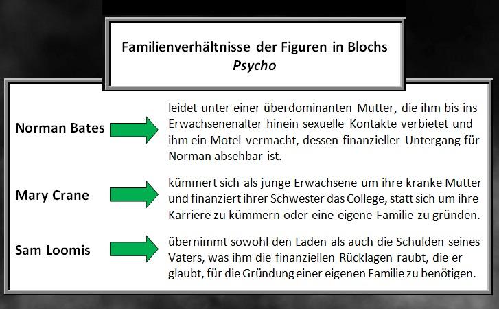 Diagramm, das die Familienverhältnisse der Figuren in Blochs Psycho darstellt.